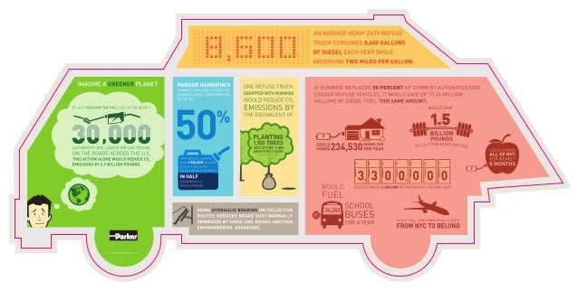 Emissions Infographic for RunWise Hydraulic Hybrid | Parker Hannifin