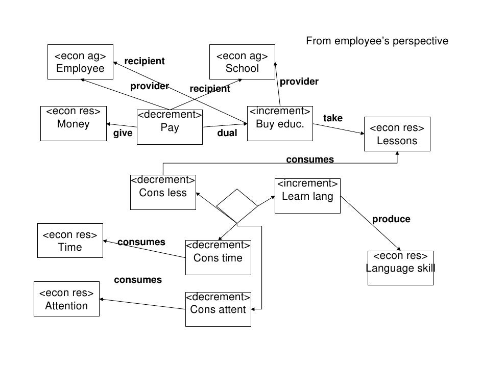 From employee's perspective   <econ ag>    recipient                                  <econ ag>   Employee                ...