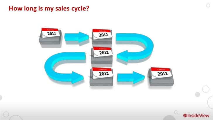 The Buying Cycle         The Selling Cycle     Identify Needs               Qualify  Visualize Solutions          Requirem...