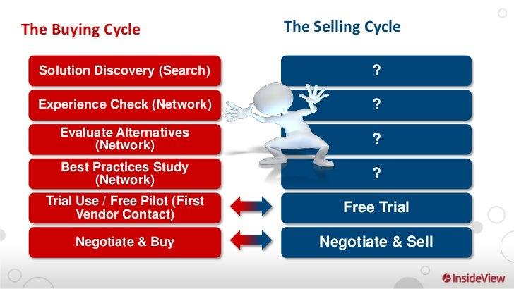 Right Time                             Right MessageCustomer LTV                Customer Network Value