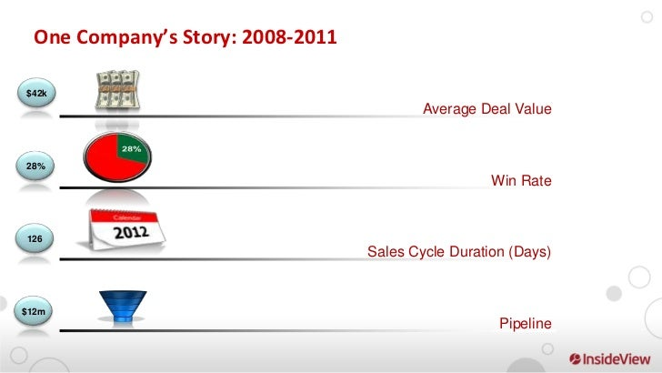 One company's typical sales velocity story                                             20%            21%                 ...