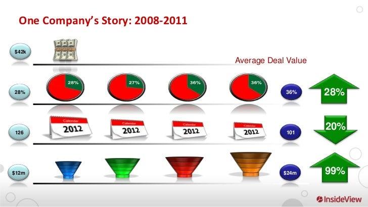 Free Sales Process Creationhttp://www.dealmakergenius.com