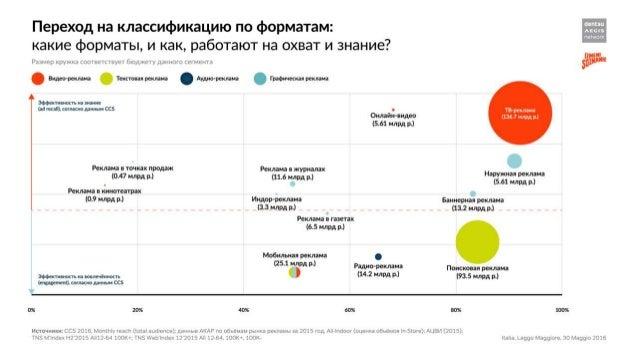 Тенденции развития рекламного рынка 2015-2016