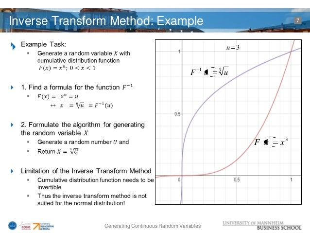 Inverse transform method simulation dating 5