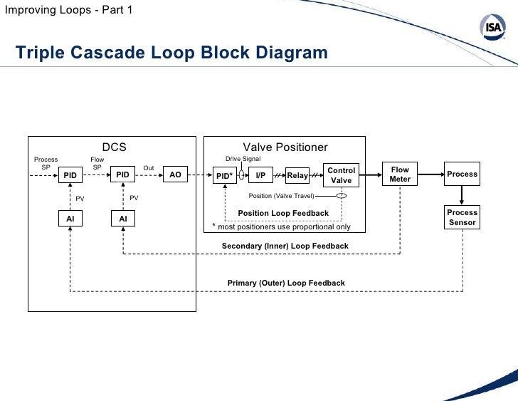 the cascade control architecture – control guru – readingrat, Wiring block