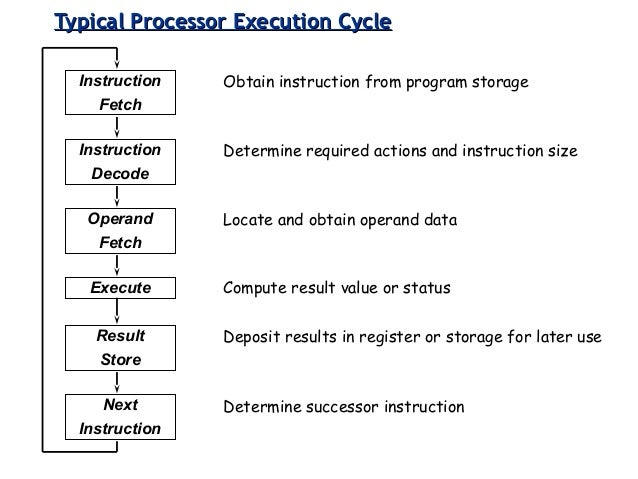gate x86 and accumulator Computer organization and architecture what is an instruction set  (accumulator) —common on early machines • used in some intel x86 instructions with.