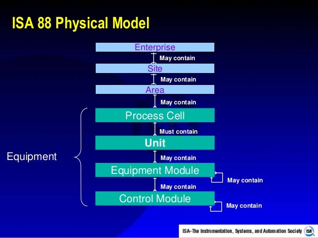 основы Isa 88 и Isa 95 в1