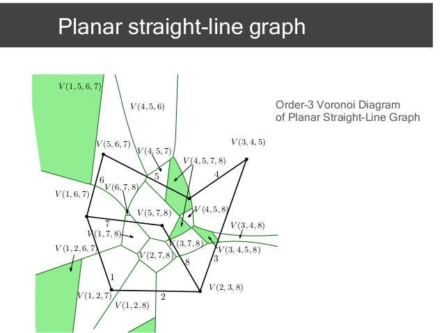 On the higher order voronoi diagram of line segments isaac2012 30 ccuart Image collections