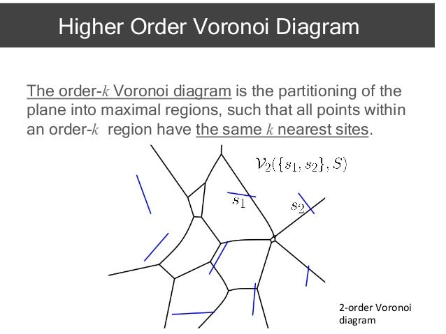 On The Higher Order Voronoi Diagram Of Line Segments Isaac2012
