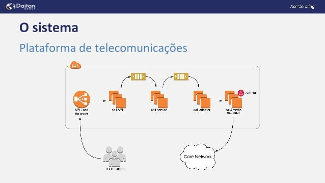 Isac Sacchi e Souza - Migrando uma infraestrutura mutável para imutável e Kubernetes Slide 2