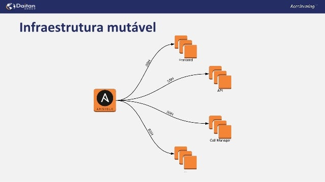 Isac Sacchi e Souza - Migrando uma infraestrutura mutável para imutável e Kubernetes Slide 3