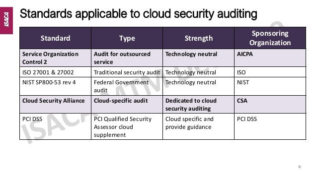 The Art Of Cloud Auditing Isaca Id