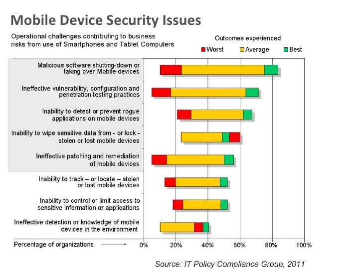 an evaluation of mobile device security policies Mobile device management microsoft intune, part of the enterprise mobility + security, is a cloud-based mdm system that manages devices off premises like office 365, intune uses azure ad for identity management so employees use the same credentials to enroll devices in intune that they use to sign into office 365.
