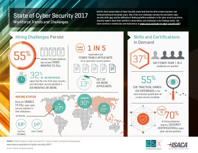 Isaca State Of Cyber Security 2017