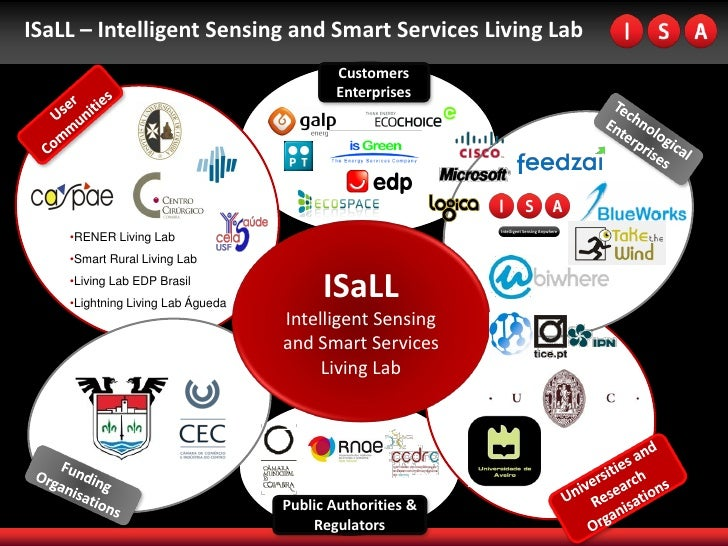ISaLL – Intelligent Sensing and Smart Services Living Lab                                            Customers            ...