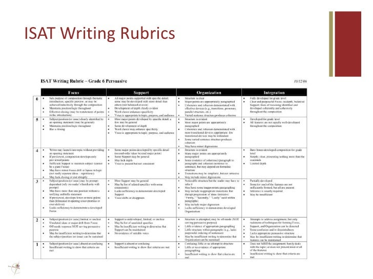 rubric persuasive writing