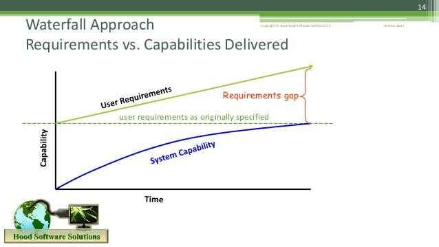 October 2015Copyright © 2015 Hood Software Solutions LLC 14 Waterfall Approach Requirements vs. Capabilities Delivered use...