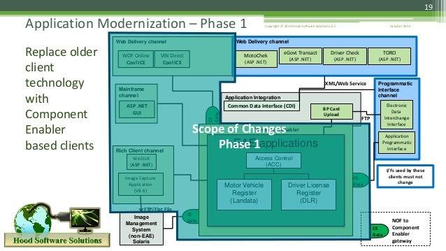 CE GateCE Gate CE Gate Application Integration October 2015Copyright © 2015 Hood Software Solutions LLC 19 Application Mod...