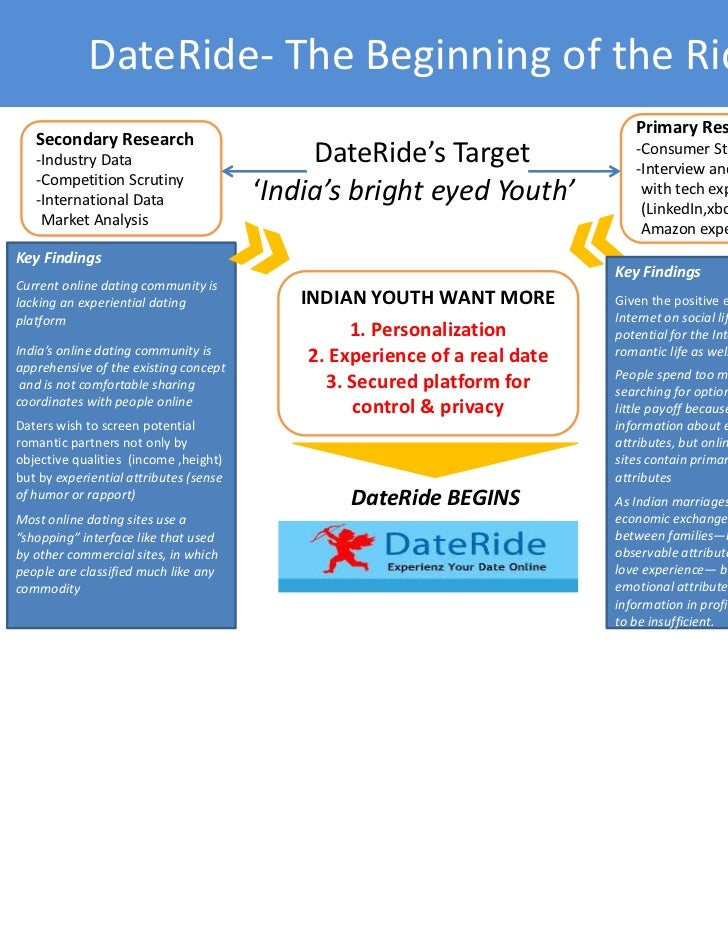 online dating research thesis examples