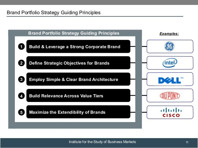 Example of b2b buying cycle diagram ppt examples slides.