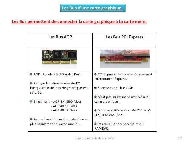 Les bus et ports de connexion. 12 Les Bus d'une carte graphique. Les Bus permettent de connecter la carte graphique à la c...
