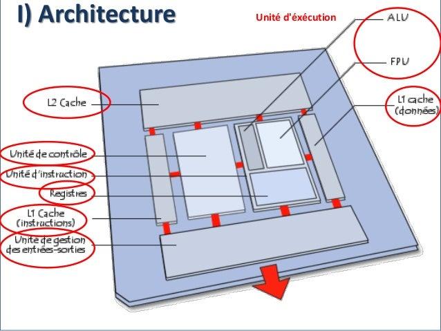 Unité d'éxécutionI) Architecture