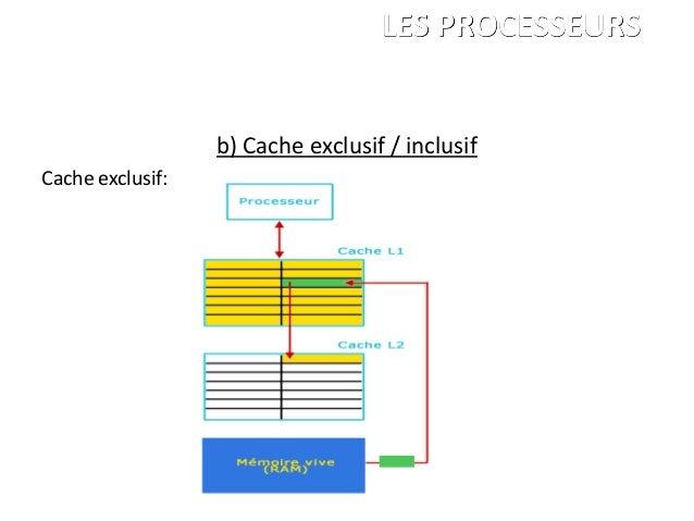 b) Cache exclusif / inclusif Cache exclusif: ANDRE Charles LEGRAND François PALGEN Marc ISBS 1ére année LES PROCESSEURS