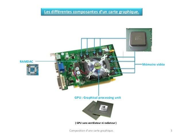 Les différentes composantes d'un carte graphique. GPU : Graphical processing unit ( GPU sans ventilateur ni radiateur ) RA...