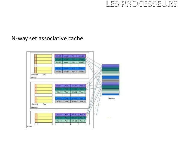 N-way set associative cache: LES PROCESSEURS