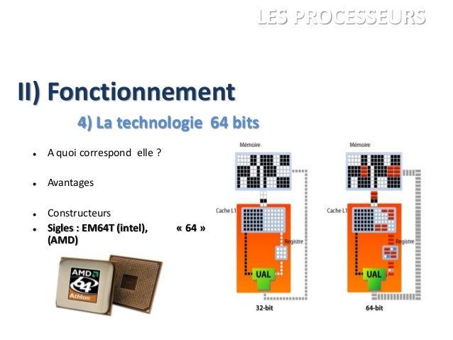  A quoi correspond elle ?  Avantages  Constructeurs  Sigles : EM64T (intel), « 64 » (AMD) ANDRE Charles LEGRAND Franço...