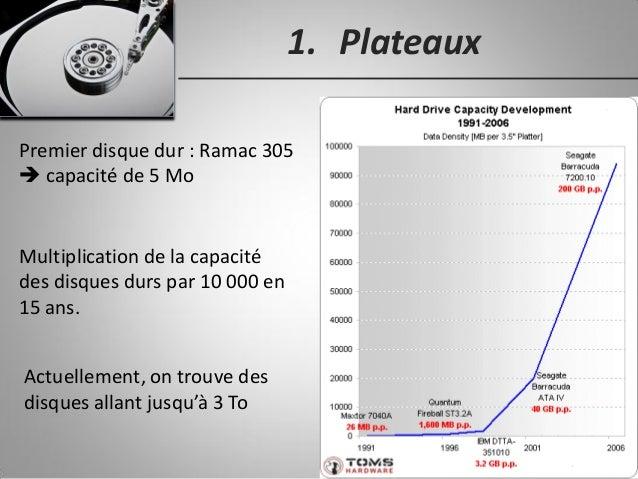 1. Plateaux Premier disque dur : Ramac 305  capacité de 5 Mo Multiplication de la capacité des disques durs par 10 000 en...