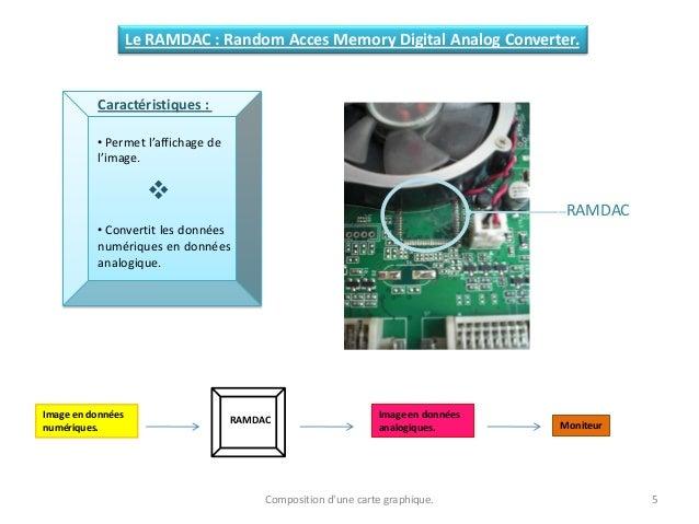 Composition d'une carte graphique. 5 Le RAMDAC : Random Acces Memory Digital Analog Converter. Caractéristiques : • Permet...