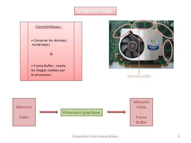 La Mémoire Vidéo. Mémoire Vidéo Caractéristiques : • Conserve les données numériques  • Frame Buffer : stocke les images ...