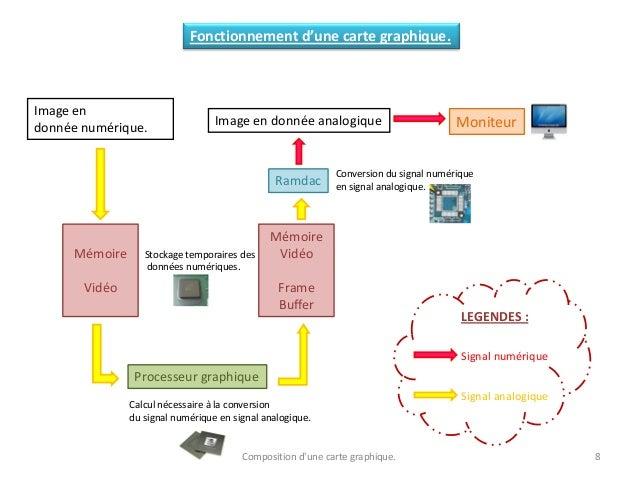 Composition d'une carte graphique. 8 Fonctionnement d'une carte graphique. Image en donnée numérique. Mémoire Vidéo Proces...