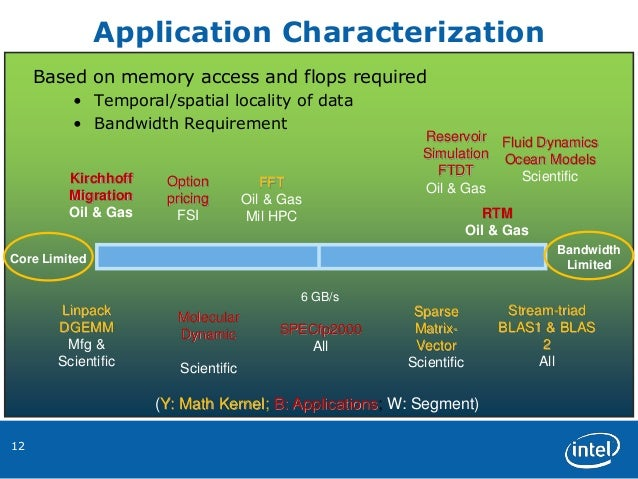 12 Based on memory access and flops required • Temporal/spatial locality of data • Bandwidth Requirement 6 GB/s Bandwidth ...