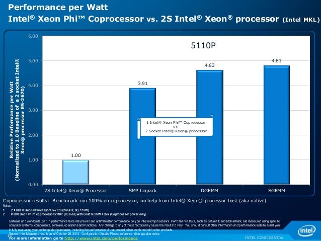 INTEL CONFIDENTIAL 1.00 3.91 4.63 4.81 0.00 1.00 2.00 3.00 4.00 5.00 6.00 2S Intel® Xeon® Processor SMP Linpack DGEMM SGEM...