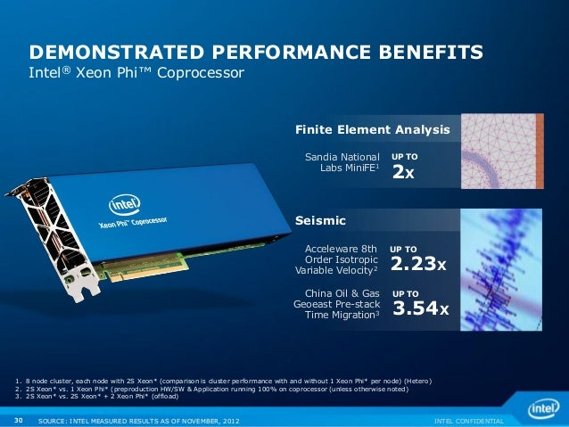 INTEL CONFIDENTIAL30 DEMONSTRATED PERFORMANCE BENEFITS Intel® Xeon Phi™ Coprocessor UP TO 2.23X Acceleware 8th Order Isotr...
