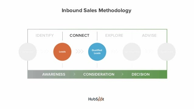 Want to learn more? Register for HubSpot's free sales training.