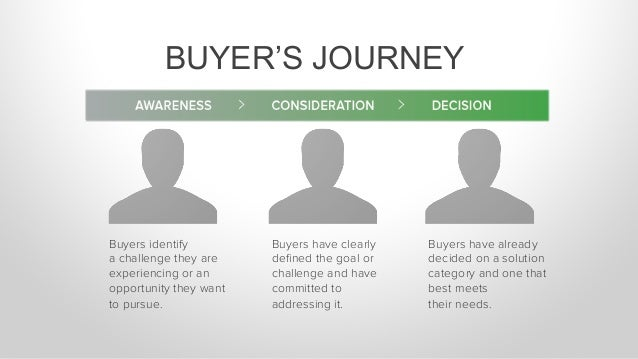 BUYER'S JOURNEY Buyers identify a challenge they are experiencing or an opportunity they want to pursue. Buyers have clear...