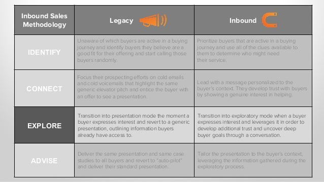 Inbound Sales Methodology Legacy Inbound IDENTIFY Unaware of which buyers are active in a buying journey and identify buye...