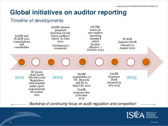 future of auditing
