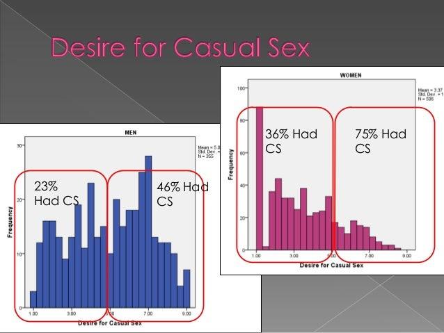 hurtig sex casual sex