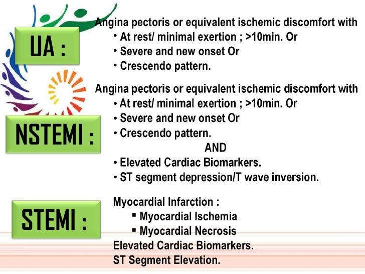 <ul><li>Angina pectoris or equivalent ischemic discomfort with  </li></ul><ul><ul><li>At rest/ minimal exertion ; >10min. ...