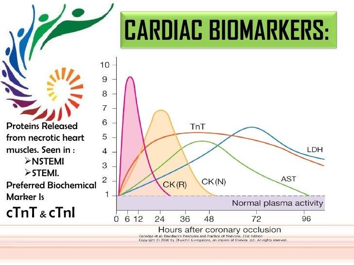 <ul><li>Proteins Released from necrotic heart muscles. Seen in : </li></ul><ul><ul><li>NSTEMI </li></ul></ul><ul><ul><li>S...