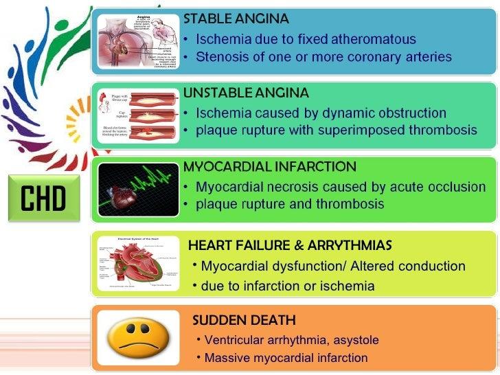 HEART FAILURE & ARRYTHMIAS <ul><li>Myocardial dysfunction/ Altered conduction  </li></ul><ul><li>due to infarction or isch...