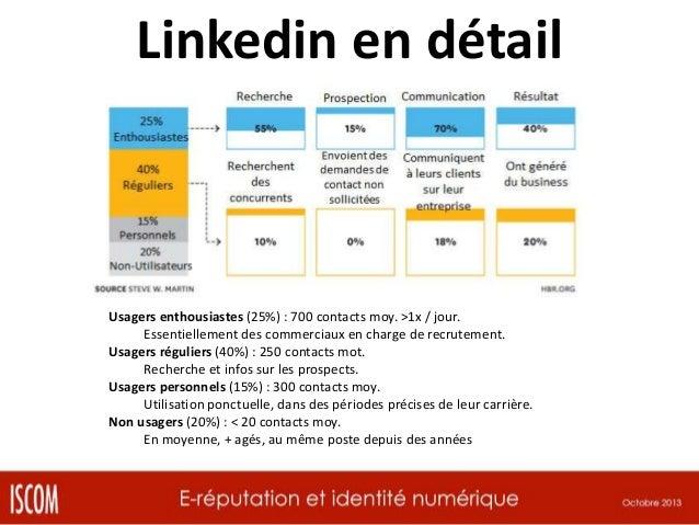 La puissance de son réseau « Analyser l'aspect quantitatif & qualitatif » InMaps http://inmaps.linkedinlabs.com/ [DEMO]