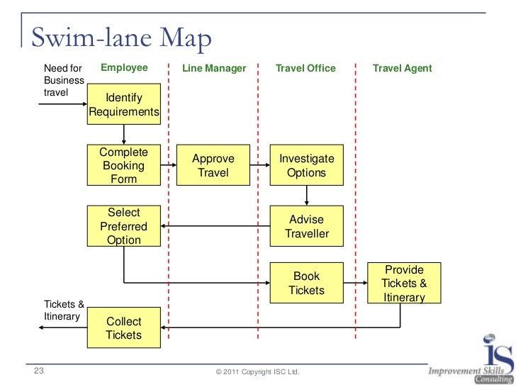 swimlane timeline template - swim lane diagram template control flow diagram elsavadorla