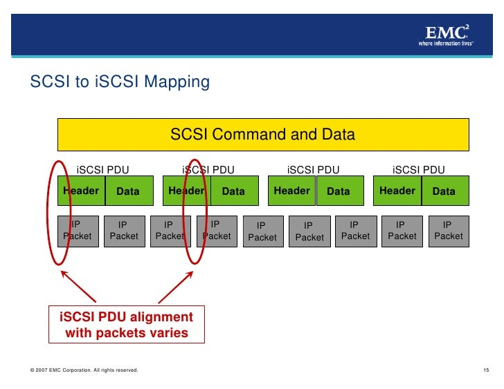 iSCSI Protocol and Functionality
