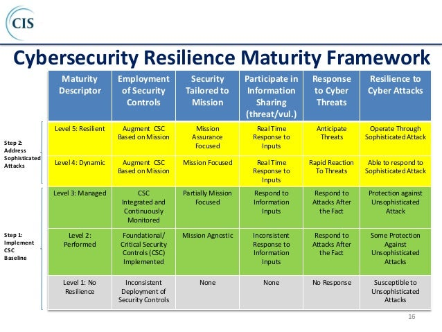 Image result for cyber resilience programme