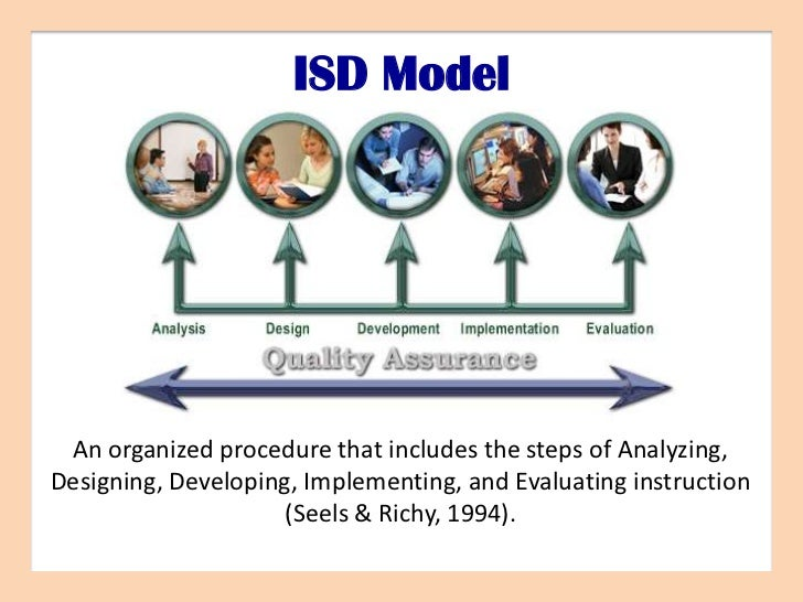 ISD Model An organized procedure that includes the steps of Analyzing,Designing, Developing, Implementing, and Evaluating ...